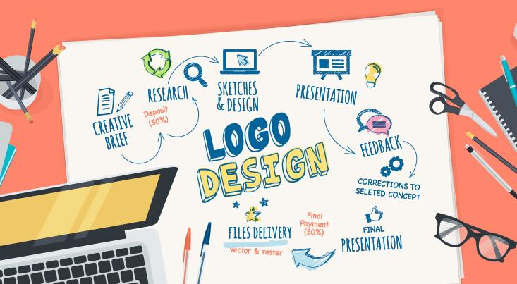 Εταιρική ταυτότητα - Σχεδιασμός Σήματος - Λογοτύπου